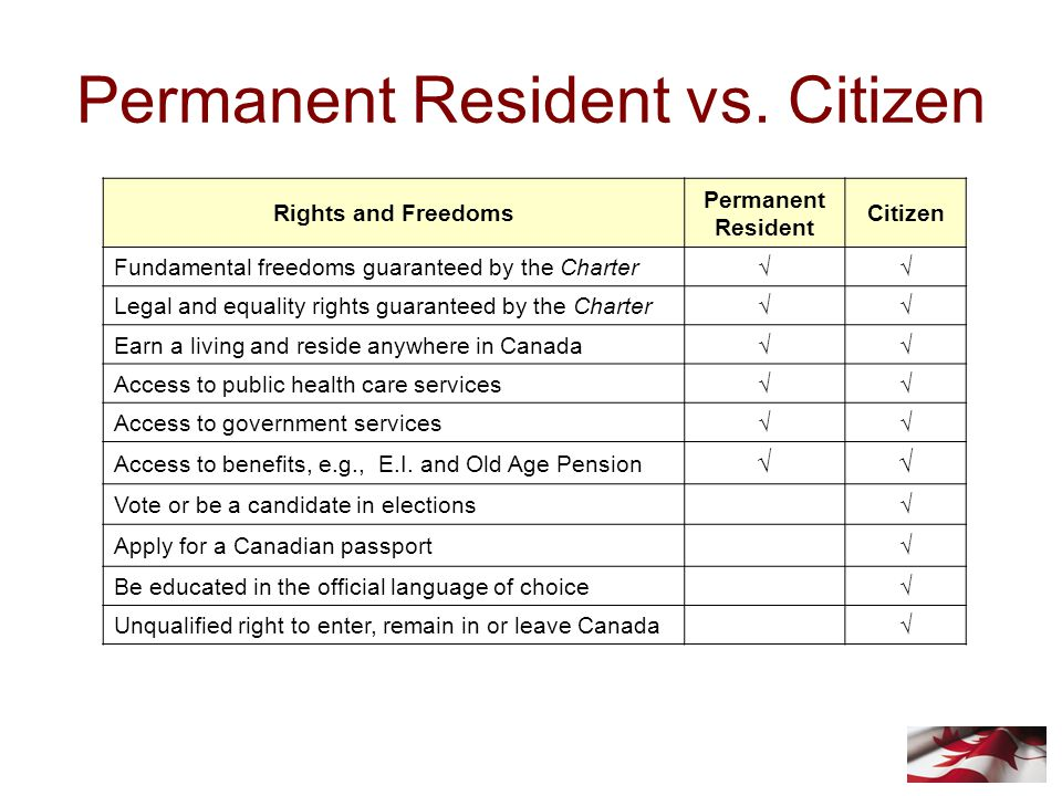 Permanent Resident vs. Citizen Rights and Freedoms Permanent Resident Citizen Fundamental freedoms guaranteed by the Charter√√ Legal and equality righ