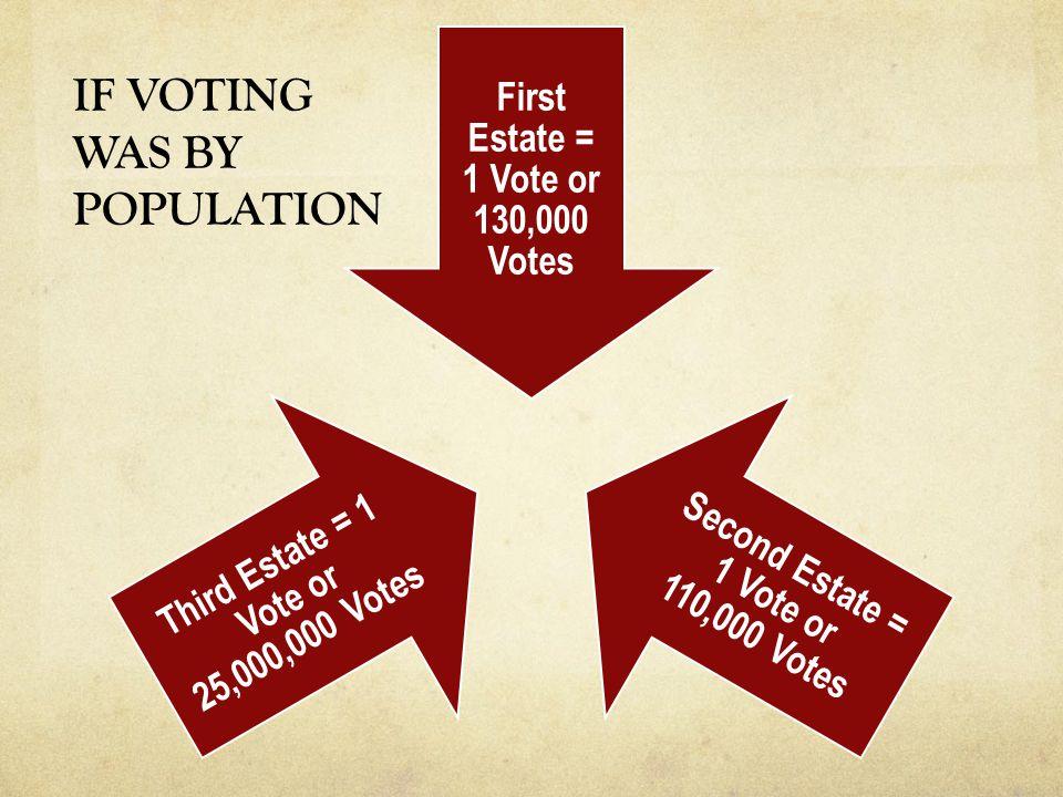 First Estate = 1 Vote or 130,000 Votes Second Estate = 1 Vote or 110,000 Votes Third Estate = 1 Vote or 25,000,000 Votes IF VOTING WAS BY POPULATION
