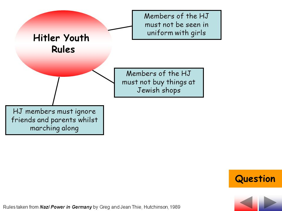 Hitler Youth Rules HJ members must ignore friends and parents whilst marching along Members of the HJ must not be seen in uniform with girls Members of the HJ must not buy things at Jewish shops Rules taken from Nazi Power in Germany by Greg and Jean Thie, Hutchinson, 1989 After reading through these rules, how much control do you think that the HJ had over the lives of young people within Nazi Germany?