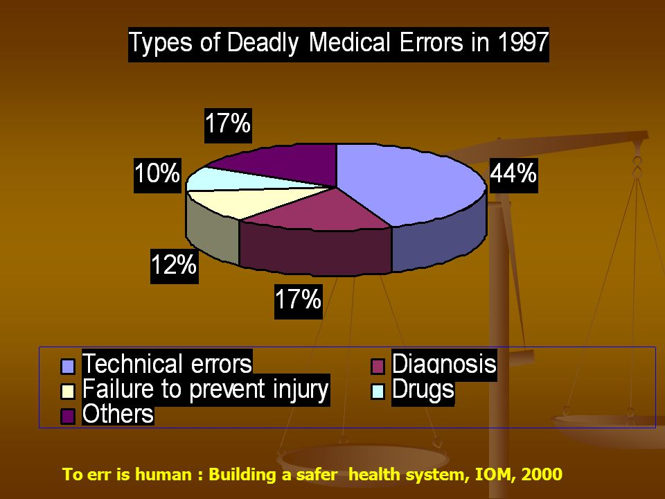 To err is human : Building a safer health system, IOM, 2000