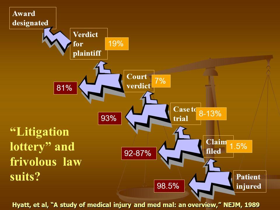 """Patient injured Claim filed Case to trial Court verdict Verdict for plaintiff Award designated 98.5% 1.5% 92-87% 8-13% 93% 7% 81% 19% Hyatt, et al, """"A"""