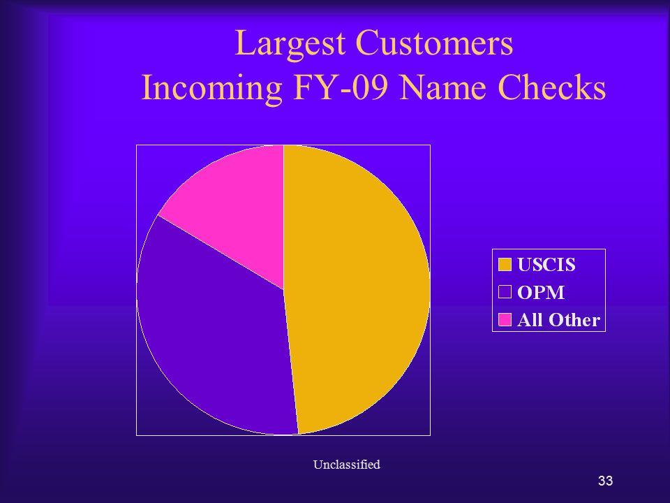 17 April 2010 PlanoMCOR Citizenship; Sockwell Center 34 Name Check History Volume of Incoming Name Check Requests FY01 2,771,241 FY02 3,288,018 FY03 6,309,346 FY04 3,884,467 FY05 3,346,435 FY06 3,616,505 FY07 4,071,020 FY08 3,566,199 FY09 3,327,999 FY10 est.