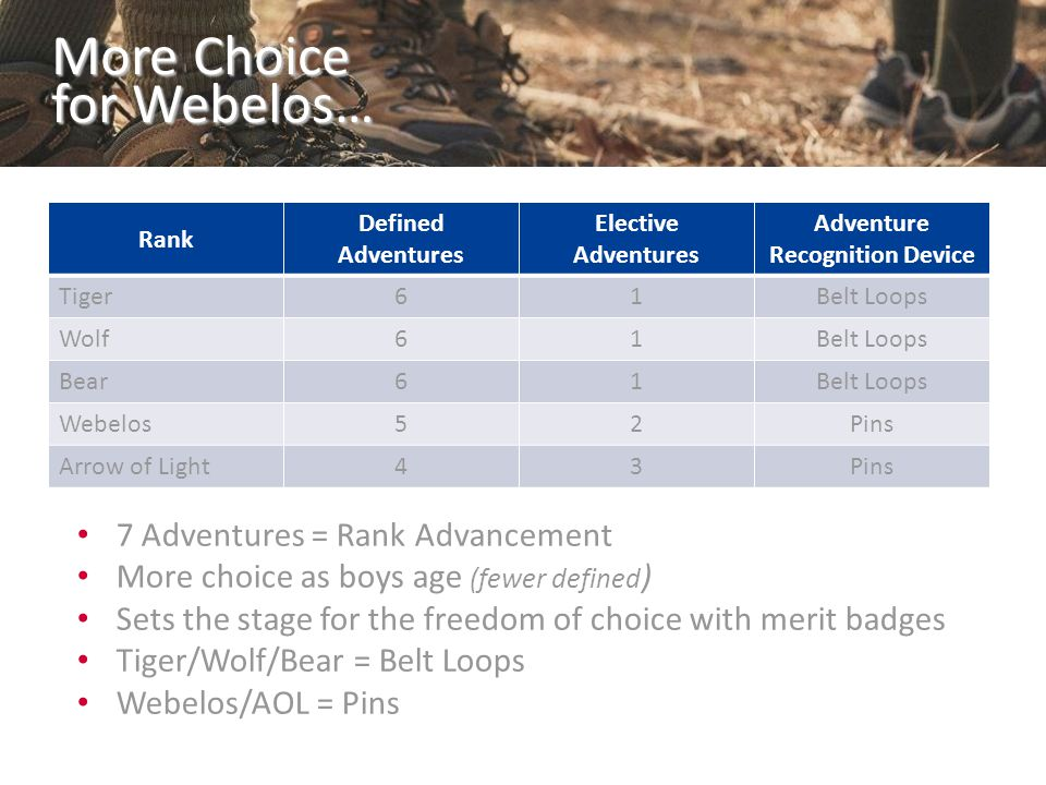 More Choice for Webelos… Rank Defined Adventures Elective Adventures Adventure Recognition Device Tiger61Belt Loops Wolf61Belt Loops Bear61Belt Loops