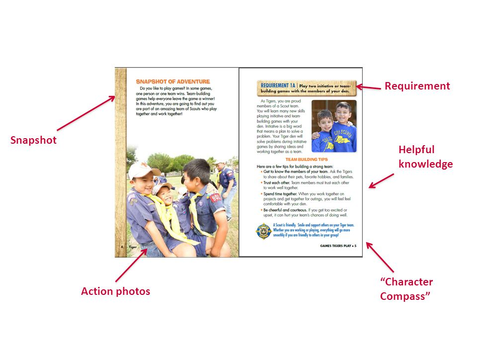 """Snapshot Action photos Requirement Helpful knowledge """"Character Compass"""""""