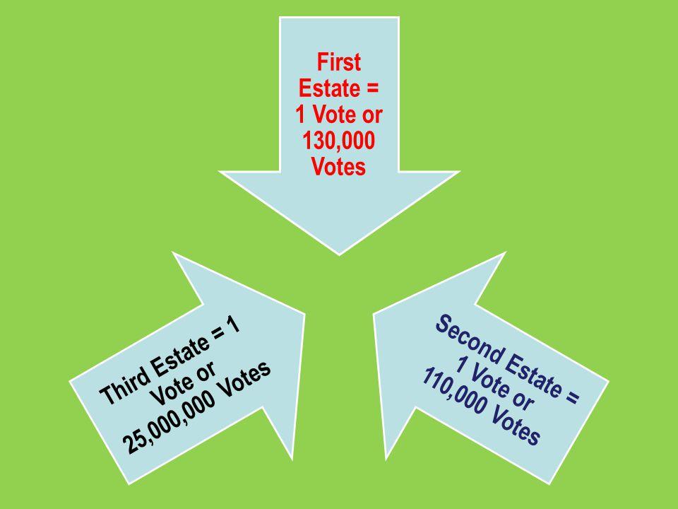 First Estate = 1 Vote or 130,000 Votes Second Estate = 1 Vote or 110,000 Votes Third Estate = 1 Vote or 25,000,000 Votes