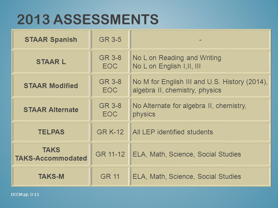 2013 ASSESSMENTS STAAR SpanishGR 3-5- STAAR L GR 3-8 EOC No L on Reading and Writing No L on English I,II, III STAAR Modified GR 3-8 EOC No M for English III and U.S.