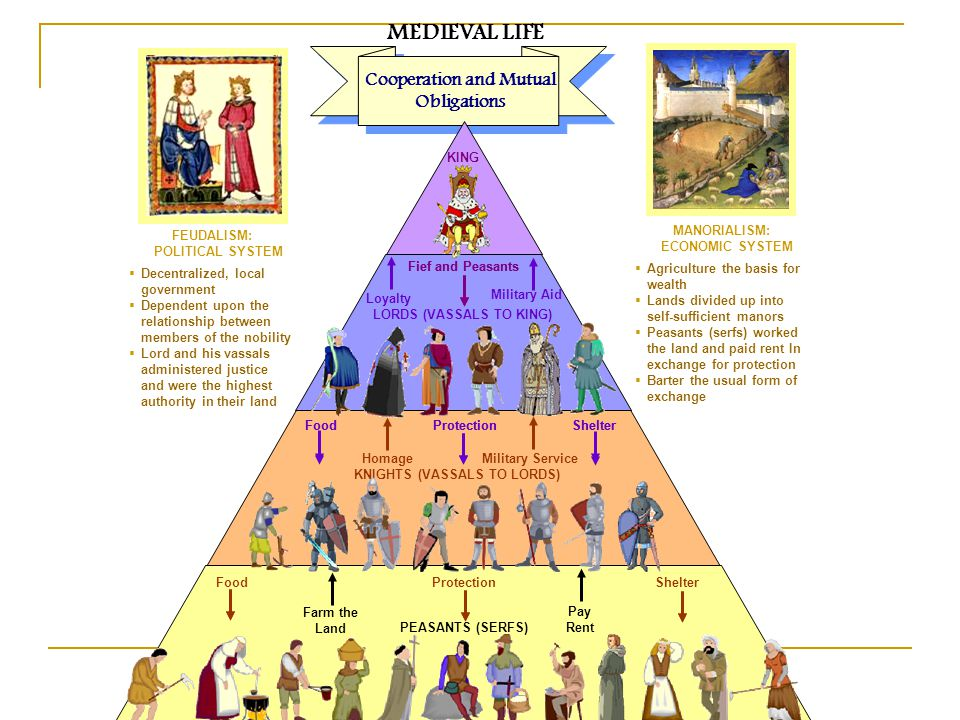 MEDIEVAL LIFE Cooperation and Mutual Obligations KING LORDS (VASSALS TO KING) KNIGHTS (VASSALS TO LORDS) Fief and Peasants Military Aid Food Protection Shelter PEASANTS (SERFS) Pay Rent Fief and Peasants Food Protection Shelter Farm the Land Homage Military Service Loyalty FEUDALISM: POLITICAL SYSTEM  Decentralized, local government  Dependent upon the relationship between members of the nobility  Lord and his vassals administered justice and were the highest authority in their land MANORIALISM: ECONOMIC SYSTEM  Agriculture the basis for wealth  Lands divided up into self-sufficient manors  Peasants (serfs) worked the land and paid rent In exchange for protection  Barter the usual form of exchange