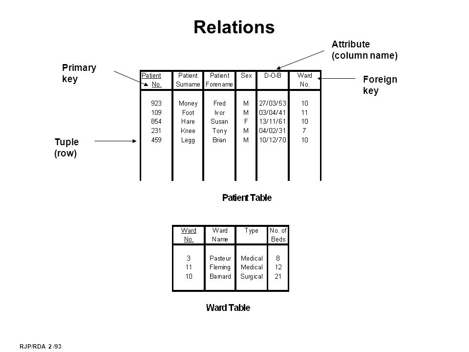 RJP/RDA 3 /93 Some Relational Rules Rows 1.In any table there must be no duplicate rows.