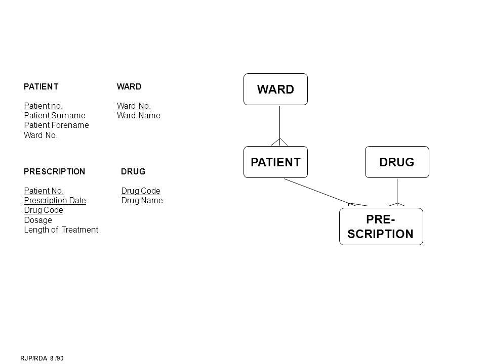 RJP/RDA 8 /93 WARD PATIENT PRE- SCRIPTION DRUG PATIENT Patient no.