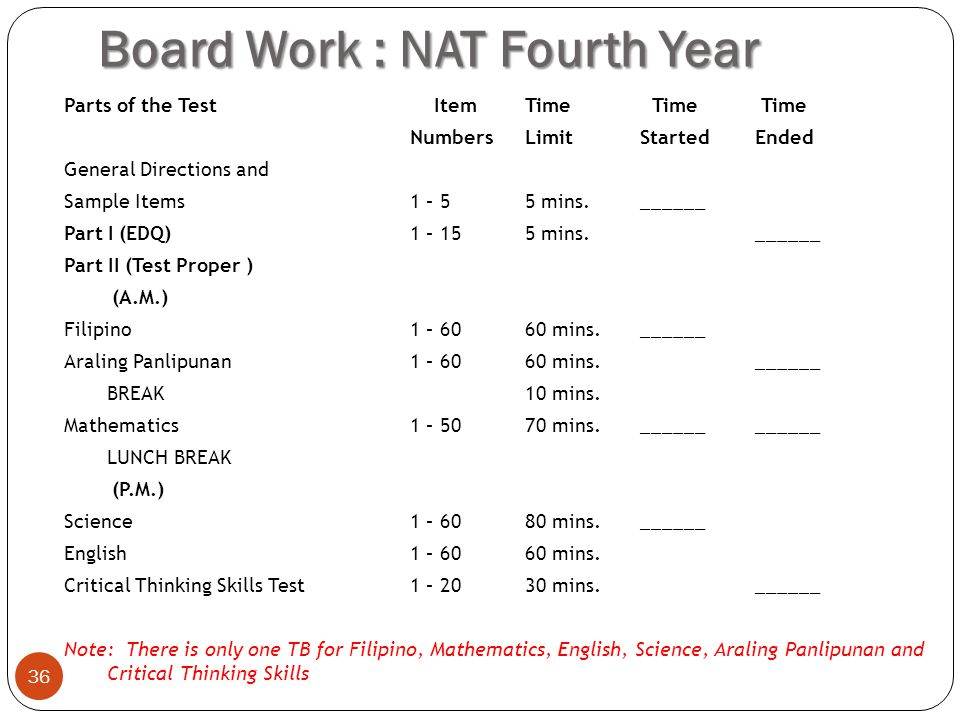 Board Work : NAT Fourth Year Parts of the Test Item Time Time Time NumbersLimitStartedEnded General Directions and Sample Items1 – 5 5 mins.______ Part I (EDQ)1 – 155 mins.______ Part II (Test Proper ) (A.M.) Filipino1 – 6060 mins.______ Araling Panlipunan 1 – 6060 mins.______ BREAK10 mins.