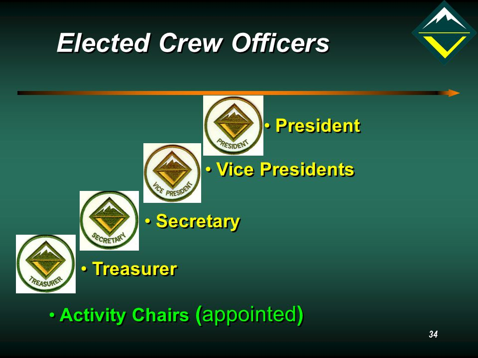 34 Elected Crew Officers President Vice Presidents Secretary Treasurer Activity Chairs (appointed)