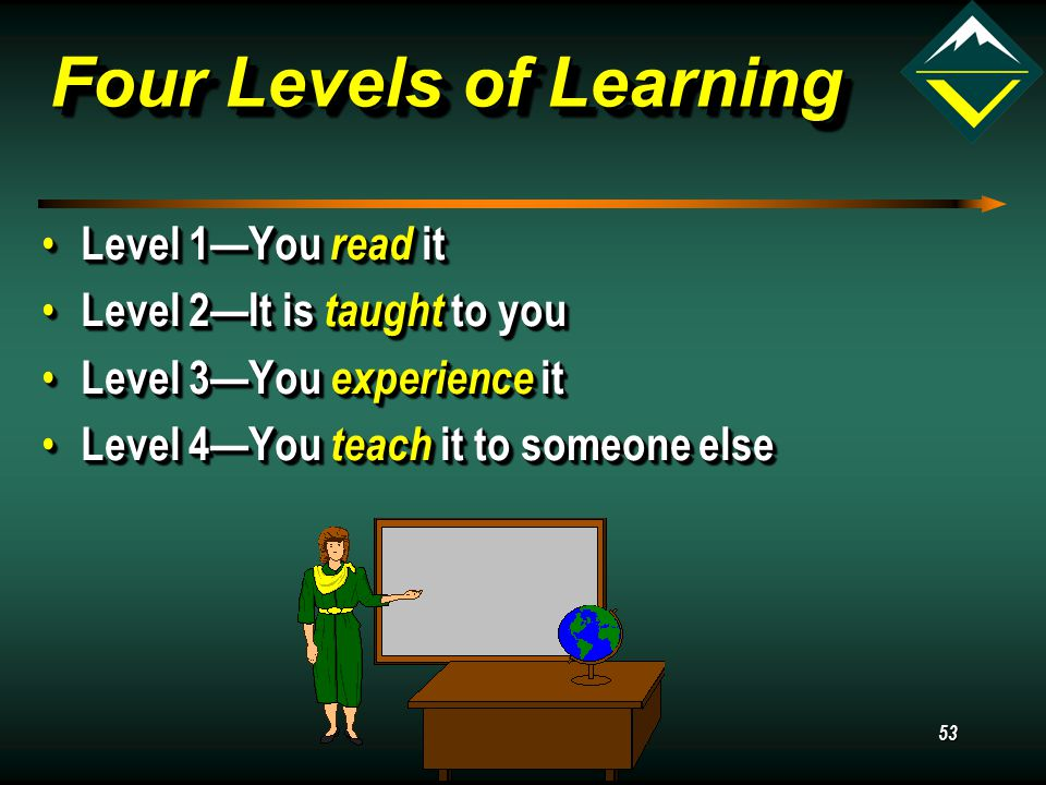 53 Four Levels of Learning Level 1—You read it Level 1—You read it Level 2—It is taught to you Level 2—It is taught to you Level 3—You experience it Level 3—You experience it Level 4—You teach it to someone else Level 4—You teach it to someone else Level 1—You read it Level 1—You read it Level 2—It is taught to you Level 2—It is taught to you Level 3—You experience it Level 3—You experience it Level 4—You teach it to someone else Level 4—You teach it to someone else