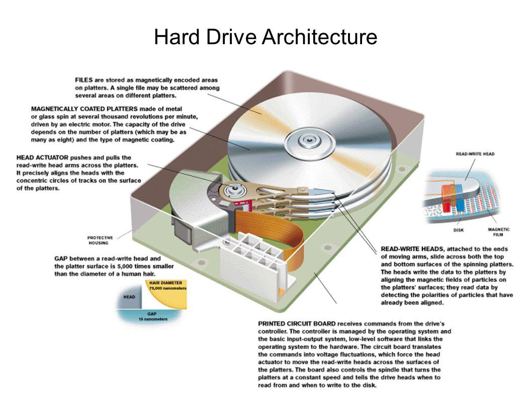 Hard Drive Architecture