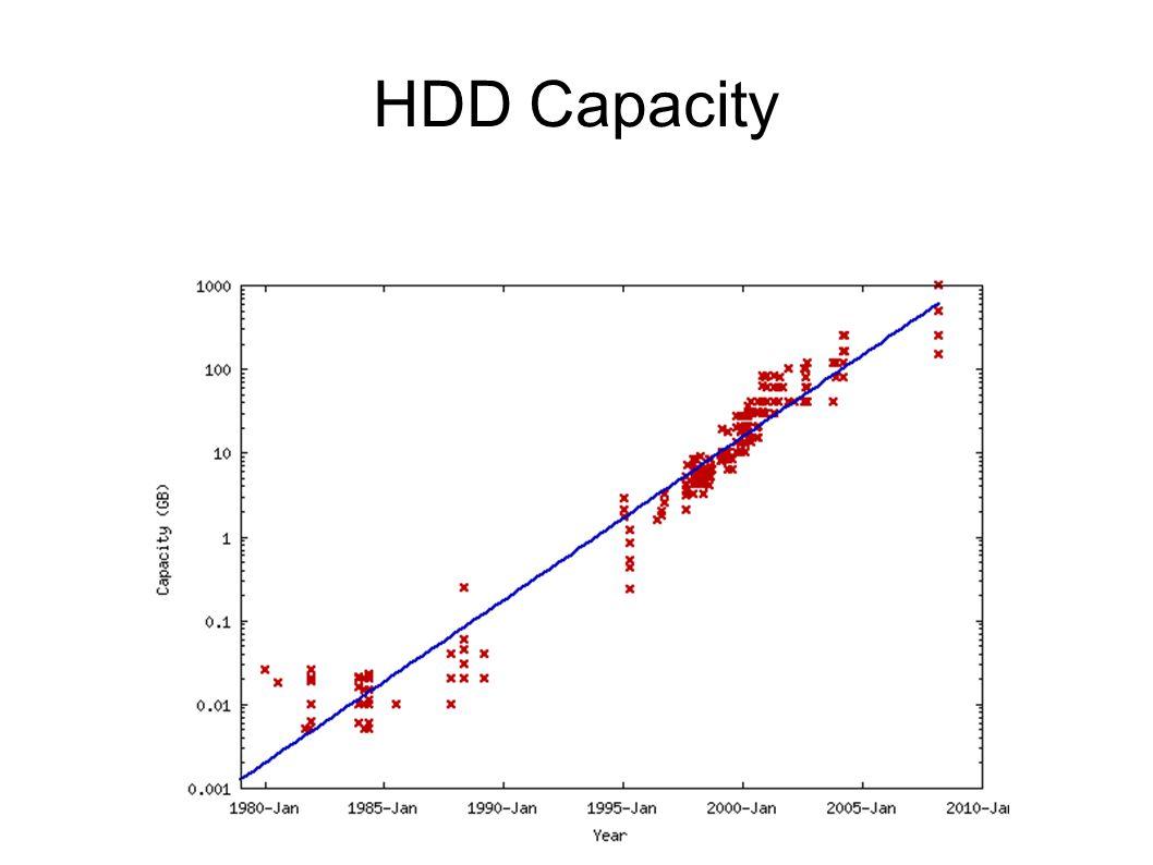 HDD Capacity