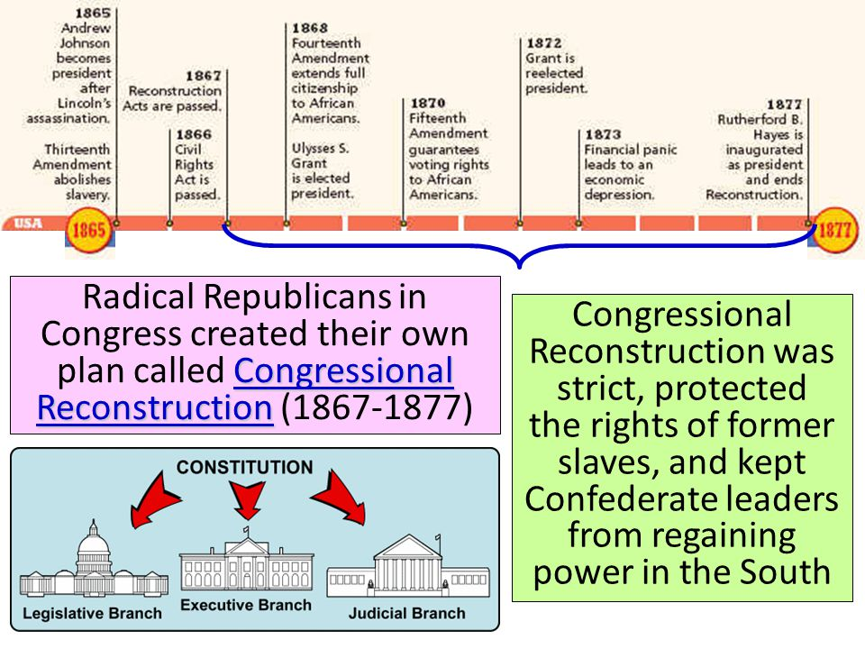Reconstruction: 1865-1877 Congressional Reconstruction Radical Republicans in Congress created their own plan called Congressional Reconstruction (186