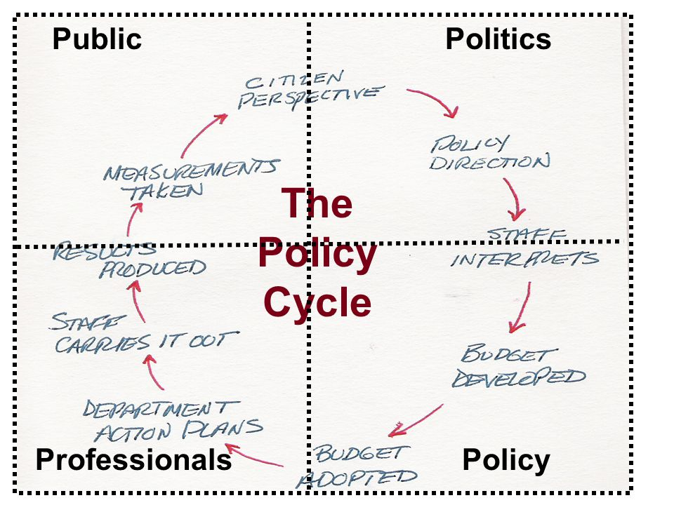 © r.a. bowers & associates The Policy Cycle PoliticsPublic ProfessionalsPolicy