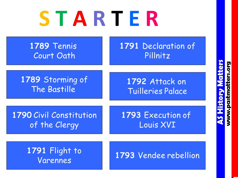 AS History Matters www.pastmatters.org AS History Matters www.pastmatters.org S T A R T E R 1790 Civil Constitution of the Clergy 1789 Tennis Court Oath 1793 Vendee rebellion 1792 Attack on Tuilleries Palace 1791 Declaration of Pillnitz 1793 Execution of Louis XVI 1791 Flight to Varennes 1789 Storming of The Bastille