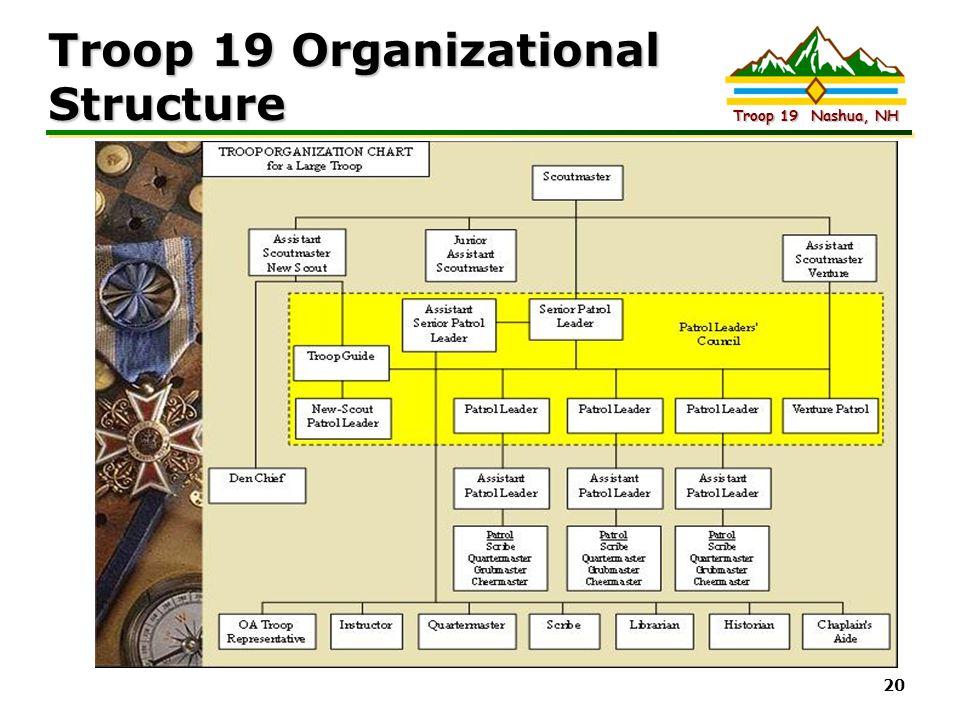 Intel Confidential Troop 19 Nashua, NH 20 Troop 19 Organizational Structure