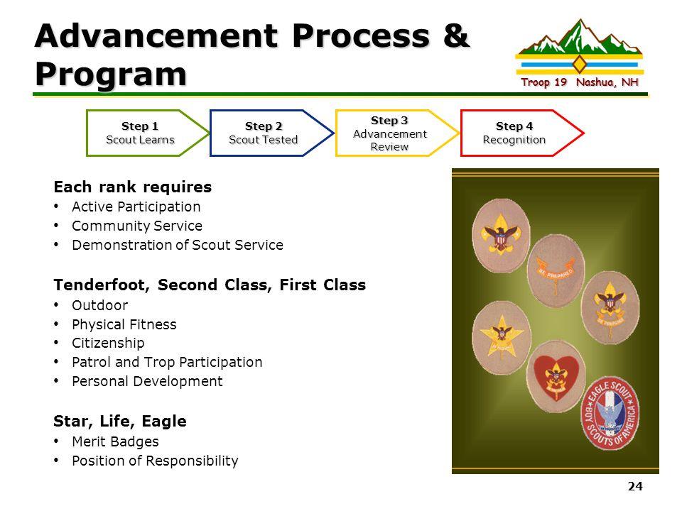 Intel Confidential Troop 19 Nashua, NH 24 Advancement Process & Program Each rank requires Active Participation Community Service Demonstration of Sco