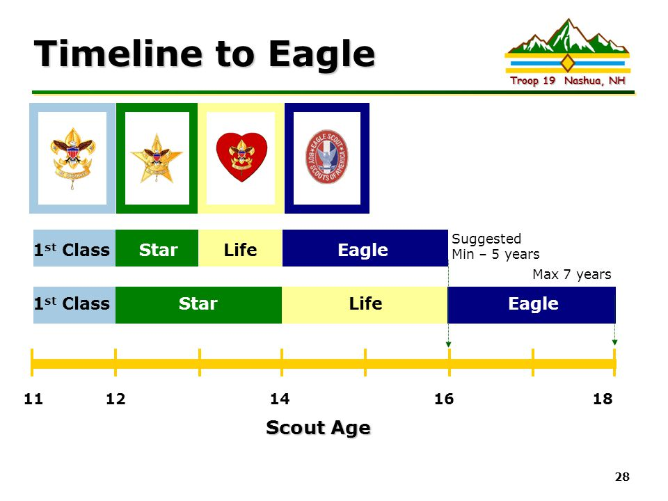 Intel Confidential Troop 19 Nashua, NH 28 Timeline to Eagle 11 12 14 16 18 Scout Age 1 st Class Star Life Eagle Suggested Min – 5 years Max 7 years