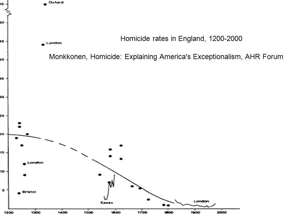 Homicide rates in England, 1200-2000 Monkkonen, Homicide: Explaining America s Exceptionalism, AHR Forum