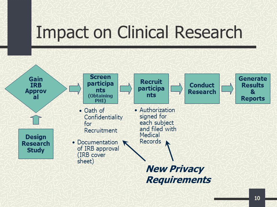 10 Impact on Clinical Research Oath of Confidentiality for Recruitment Gain IRB Approv al Screen participa nts (Obtaining PHI) Recruit participa nts Conduct Research Generate Results & Reports Design Research Study Documentation of IRB approval (IRB cover sheet) Authorization signed for each subject and filed with Medical Records New Privacy Requirements