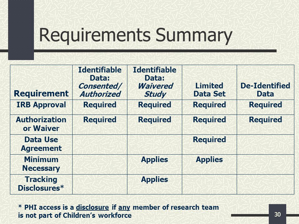 30 Requirements Summary Requirement IRB Approval Identifiable Data: Consented/ Authorized Required Identifiable Data: Waivered Study Required Limited Data Set Required De-Identified Data Required Authorization or Waiver Required Data Use Agreement Required Minimum Necessary Applies Tracking Disclosures* Applies * PHI access is a disclosure if any member of research team is not part of Children's workforce