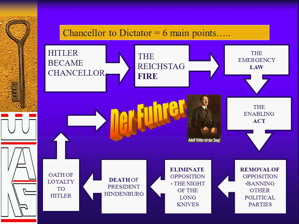How did Hitler turn the Chancellorship into a Dictatorship by 1934? Aim – to learn 6 steps Hitler took to Dictatorship. A.O.D = AO1, Depth Study Knowl