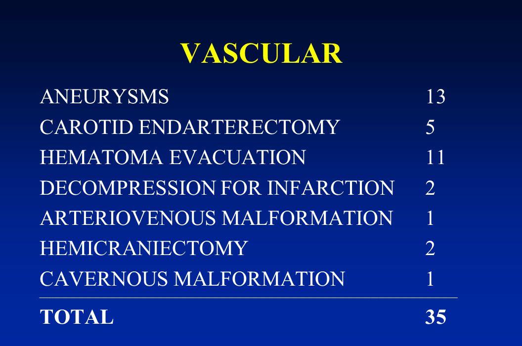 VASCULAR ANEURYSMS 13 CAROTID ENDARTERECTOMY5 HEMATOMA EVACUATION11 DECOMPRESSION FOR INFARCTION2 ARTERIOVENOUS MALFORMATION1 HEMICRANIECTOMY2 CAVERNO