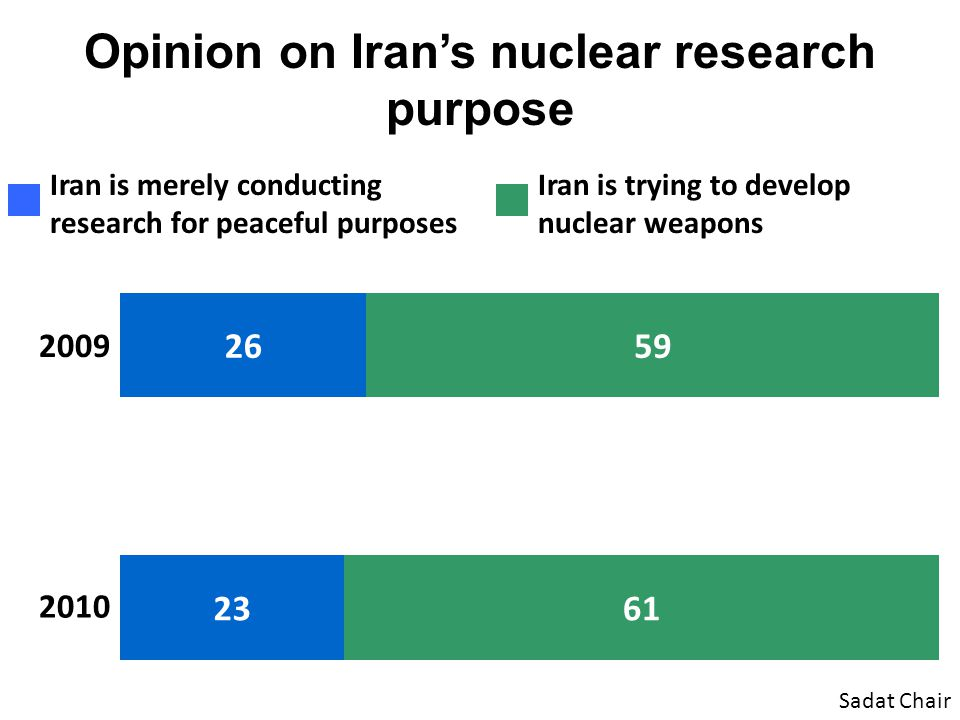 Opinion on Iran's nuclear research purpose Sadat Chair Iran is merely conducting research for peaceful purposes Iran is trying to develop nuclear weap