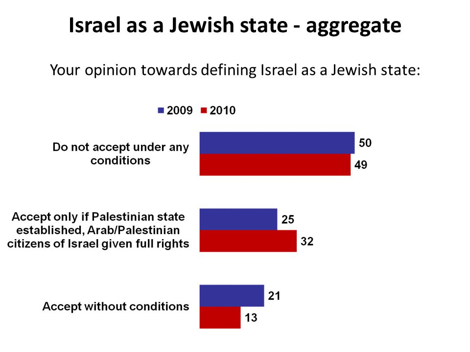 Israel as a Jewish state - aggregate Your opinion towards defining Israel as a Jewish state:
