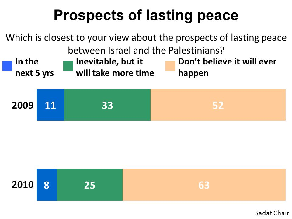 Prospects of lasting peace Which is closest to your view about the prospects of lasting peace between Israel and the Palestinians? Sadat Chair In the