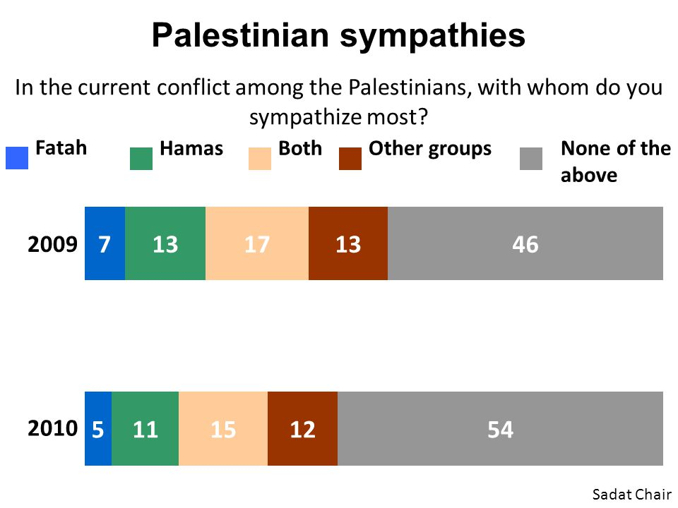 Palestinian sympathies In the current conflict among the Palestinians, with whom do you sympathize most? Sadat Chair 2009 2010 Fatah HamasBothOther gr