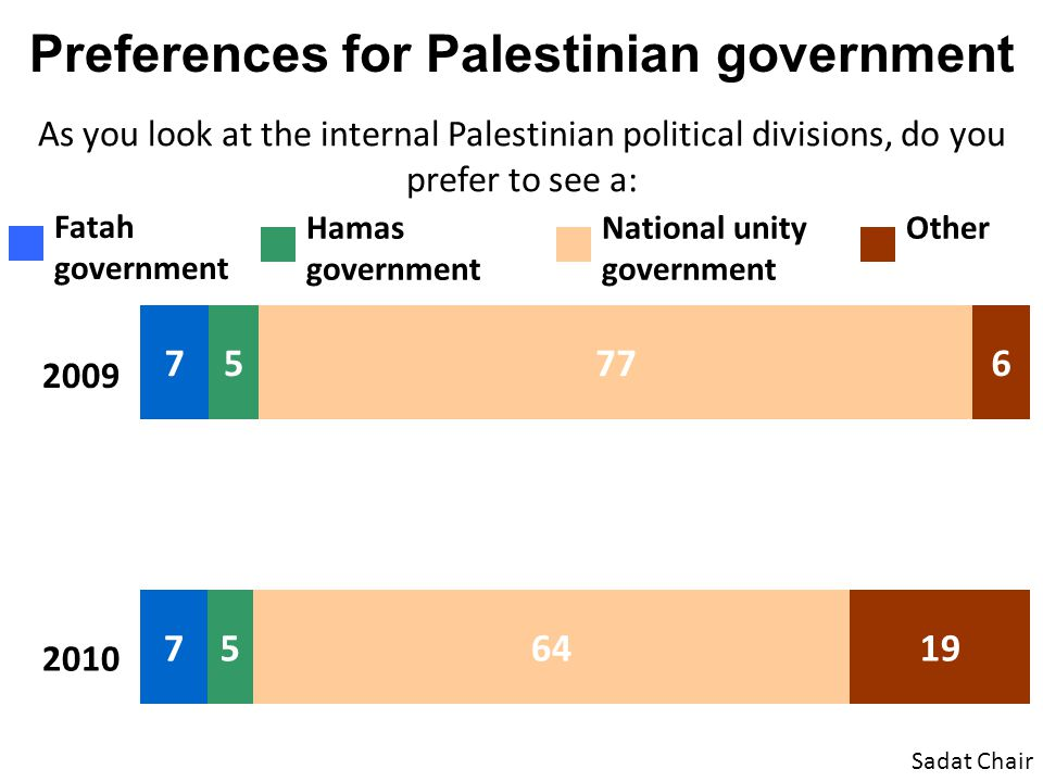 Preferences for Palestinian government As you look at the internal Palestinian political divisions, do you prefer to see a: Sadat Chair 2009 2010 Fata