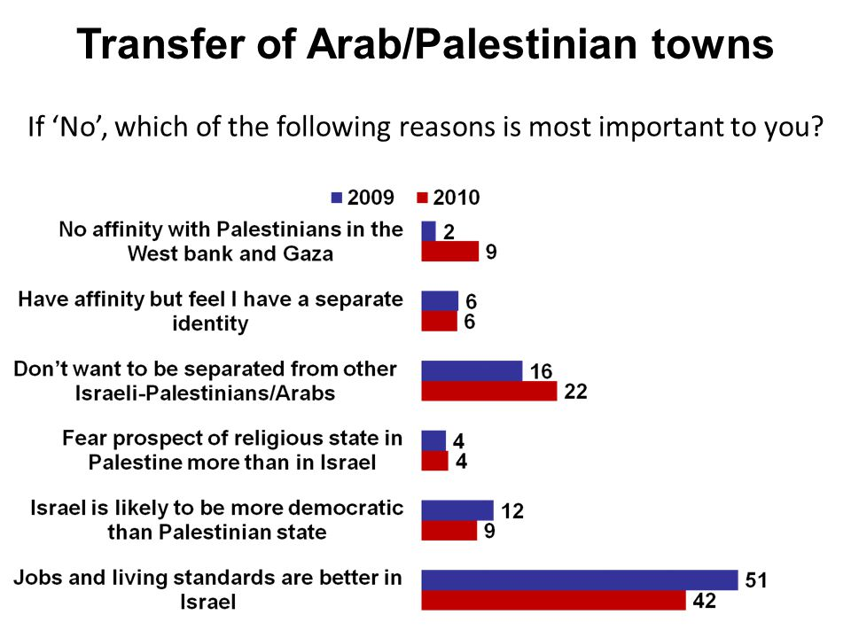 Transfer of Arab/Palestinian towns If 'No', which of the following reasons is most important to you?