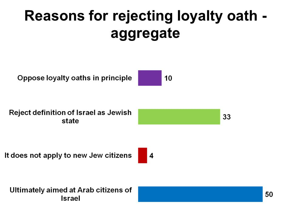 Reasons for rejecting loyalty oath - aggregate