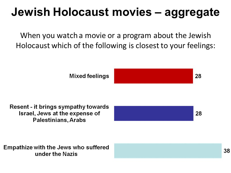Jewish Holocaust movies – aggregate When you watch a movie or a program about the Jewish Holocaust which of the following is closest to your feelings: