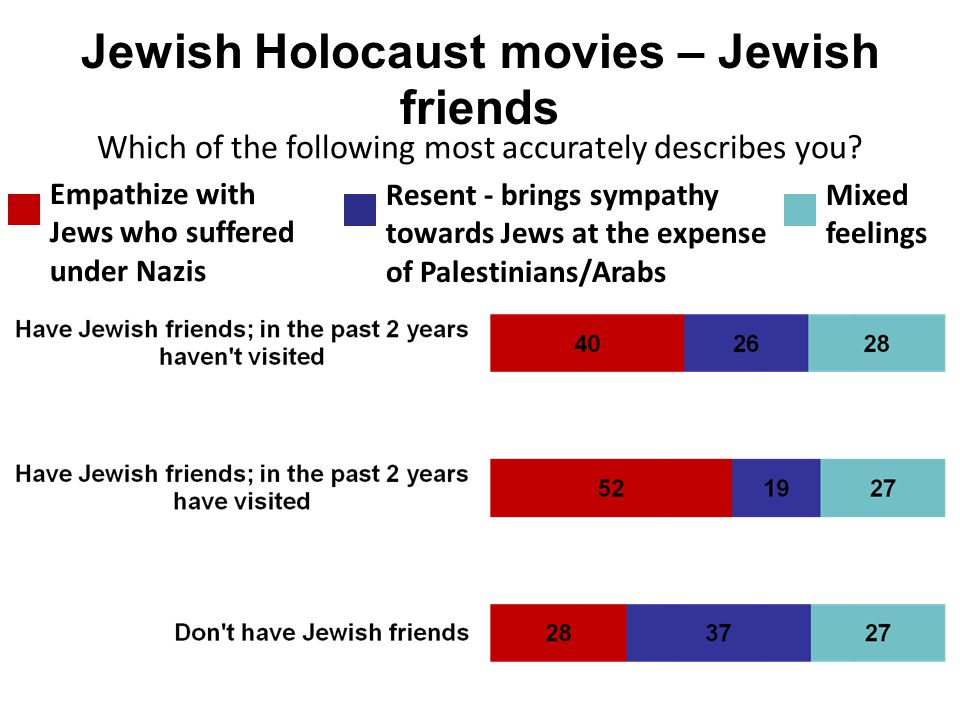 Jewish Holocaust movies – Jewish friends Empathize with Jews who suffered under Nazis Resent - brings sympathy towards Jews at the expense of Palestin