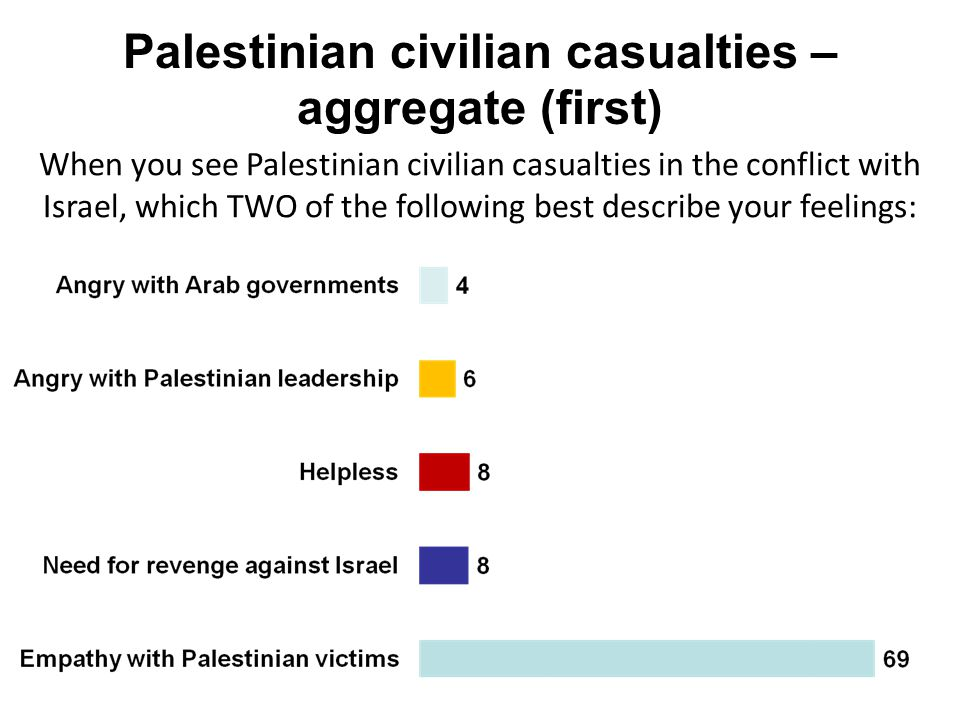 Palestinian civilian casualties – aggregate (first) When you see Palestinian civilian casualties in the conflict with Israel, which TWO of the followi