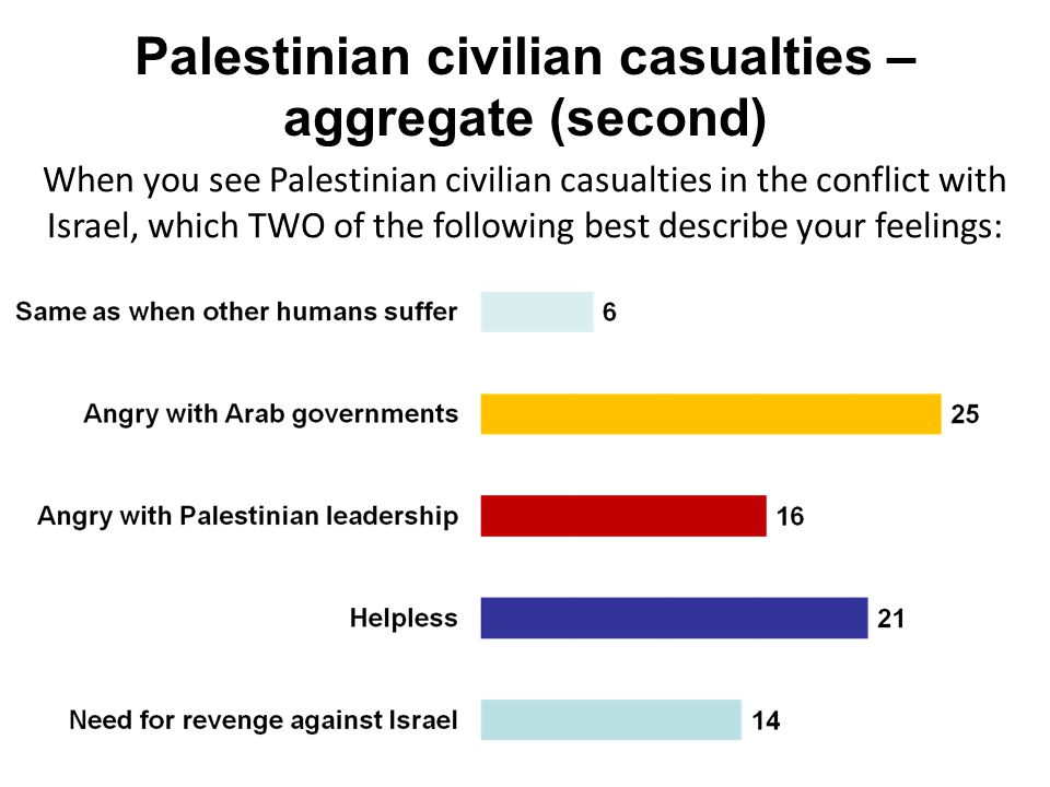 Palestinian civilian casualties – aggregate (second) When you see Palestinian civilian casualties in the conflict with Israel, which TWO of the follow