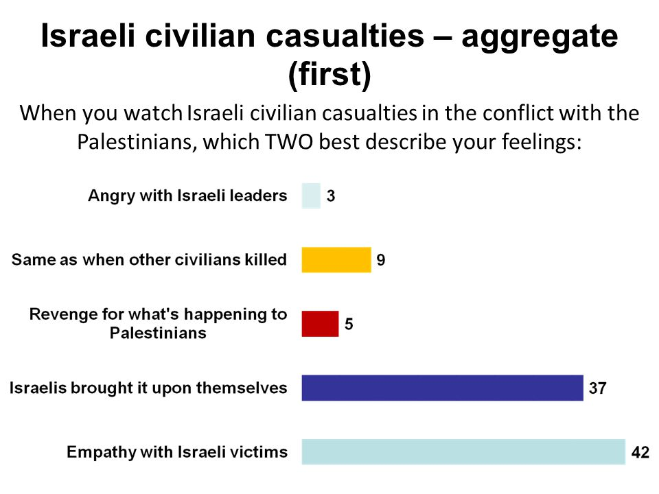 Israeli civilian casualties – aggregate (first) When you watch Israeli civilian casualties in the conflict with the Palestinians, which TWO best descr