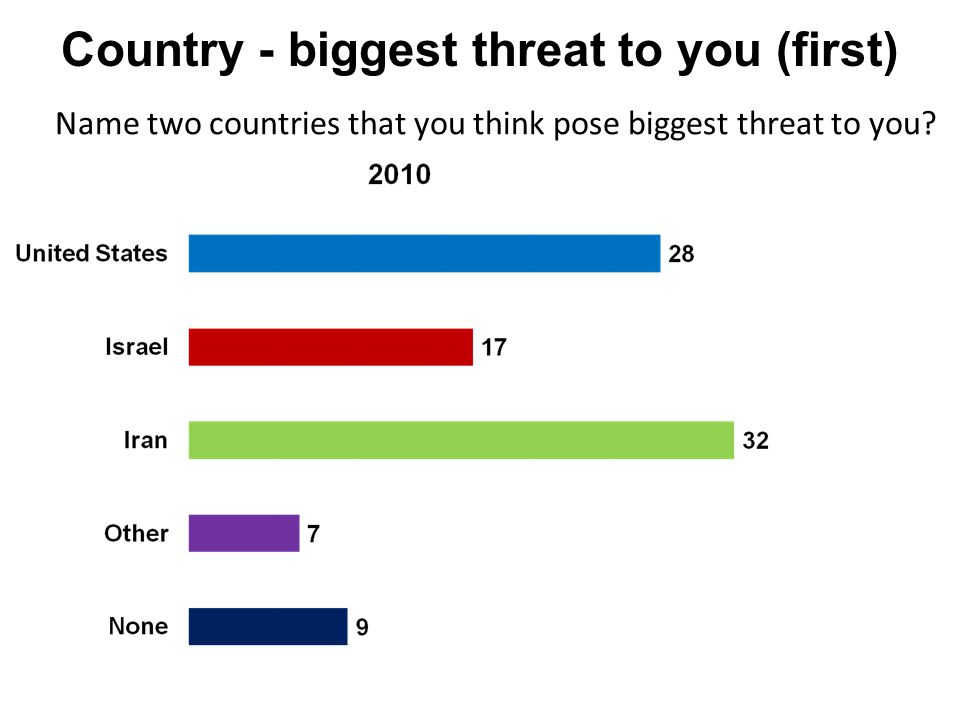 Country - biggest threat to you (first) Name two countries that you think pose biggest threat to you?