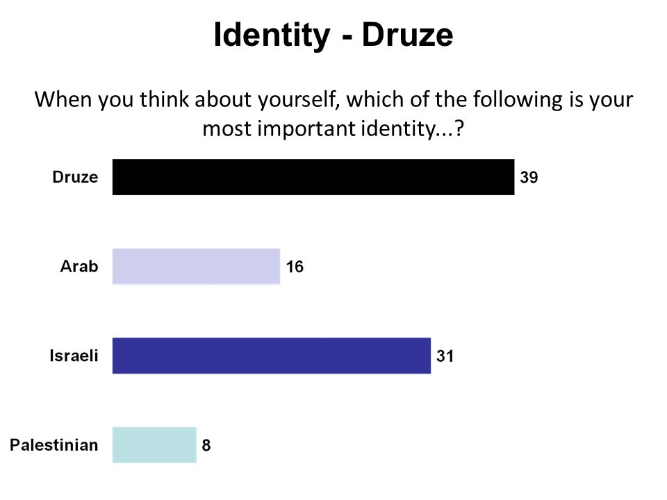 Identity - Druze When you think about yourself, which of the following is your most important identity...?