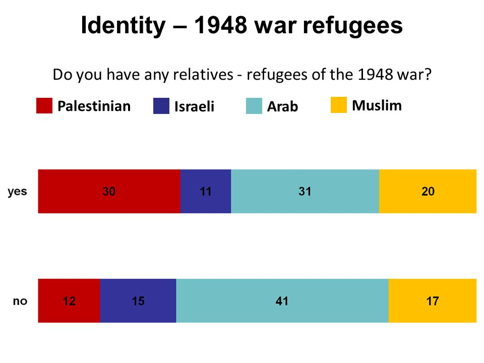 Identity – 1948 war refugees Palestinian IsraeliArab Do you have any relatives - refugees of the 1948 war? Muslim