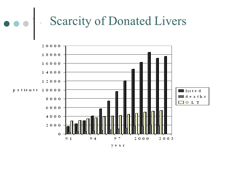 Scarcity of Donated Livers