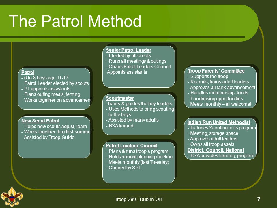 Troop 299 - Dublin, OH7 The Patrol Method Patrol - 6 to 8 boys age 11-17 - Patrol Leader elected by scouts - PL appoints assistants - Plans outing mea