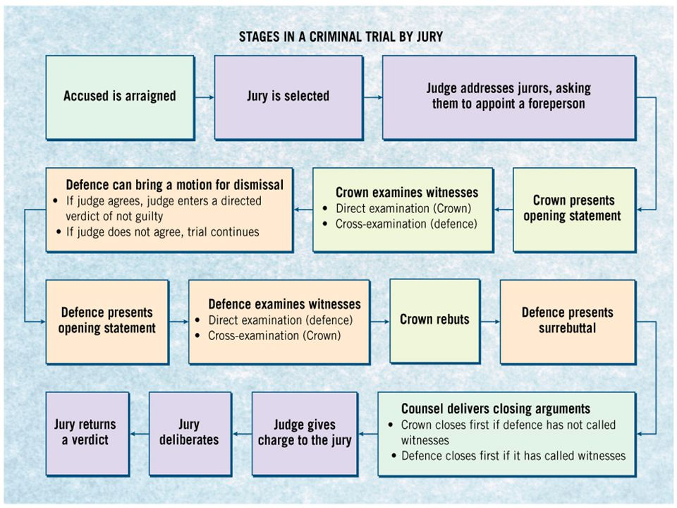 Figure 7.10Trial by Jury, p. 183