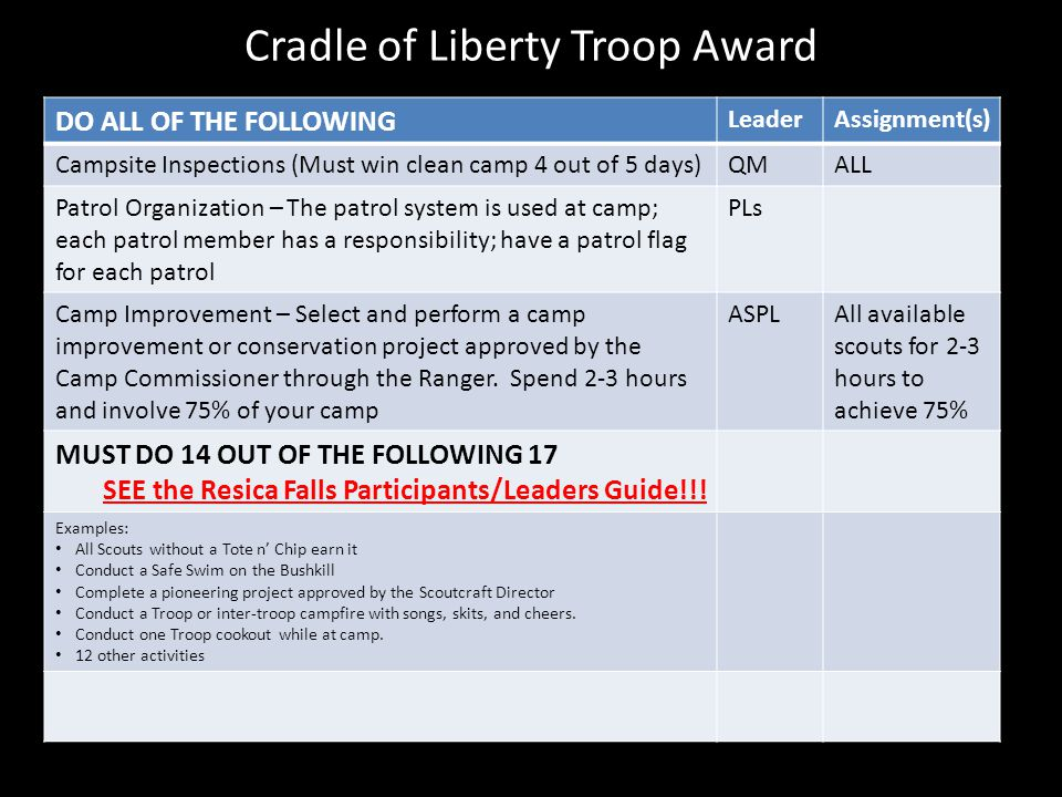 Cradle of Liberty Troop Award DO ALL OF THE FOLLOWING LeaderAssignment(s) Campsite Inspections (Must win clean camp 4 out of 5 days)QMALL Patrol Organ