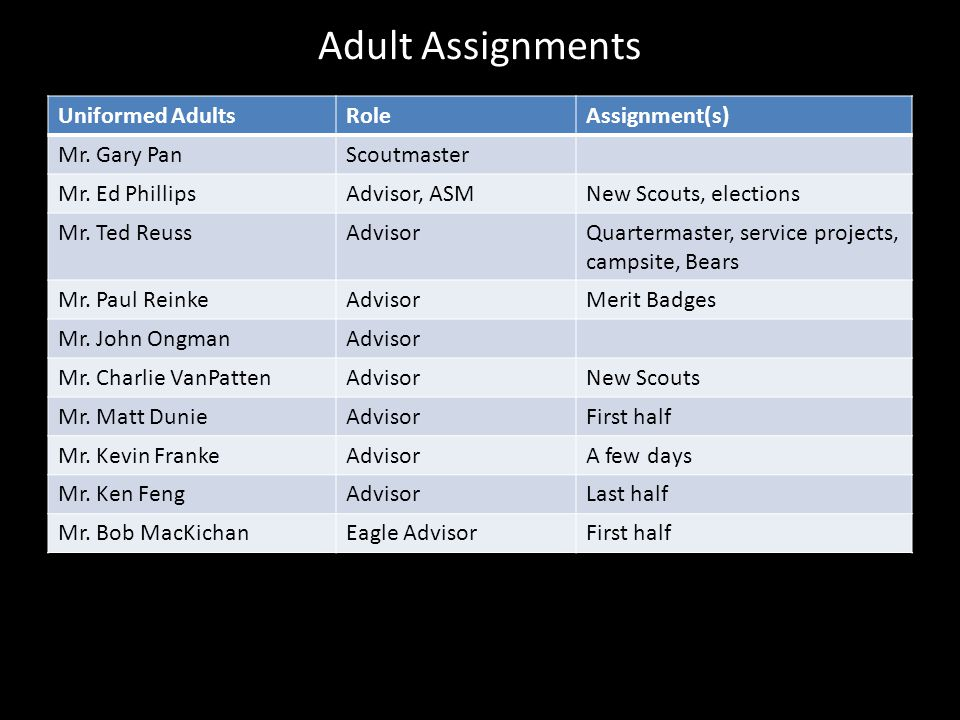 Adult Assignments Uniformed AdultsRoleAssignment(s) Mr. Gary PanScoutmaster Mr. Ed PhillipsAdvisor, ASMNew Scouts, elections Mr. Ted ReussAdvisorQuart
