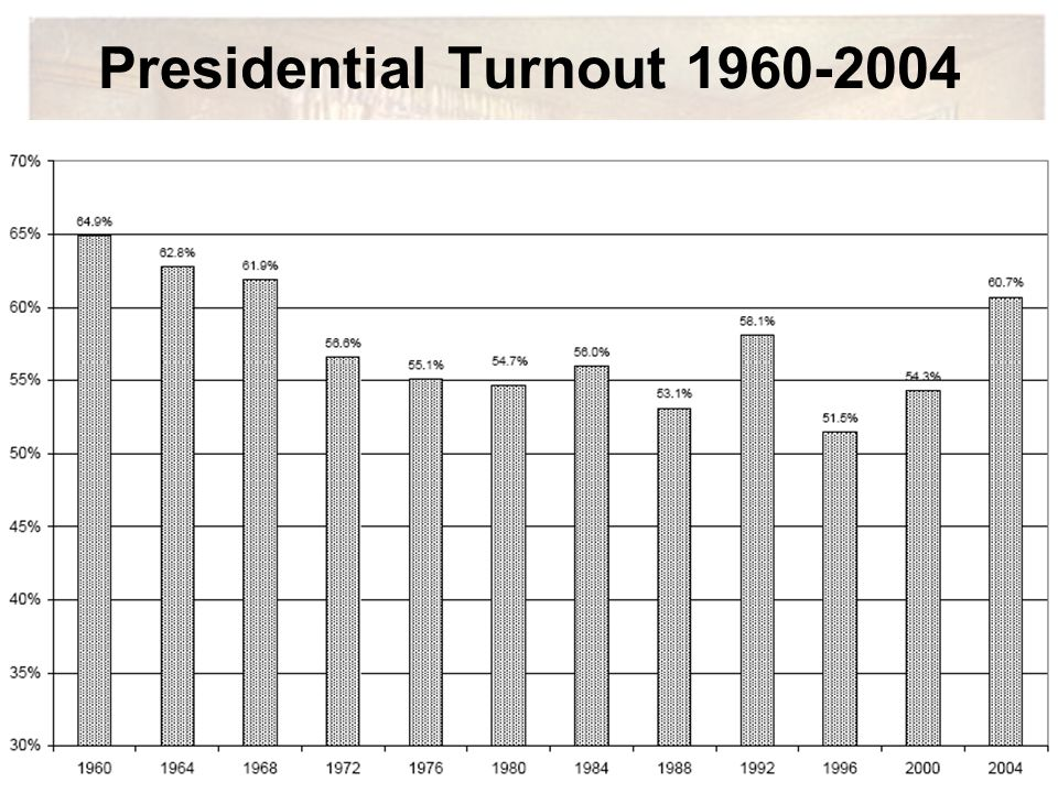 Presidential Turnout 1960-2004